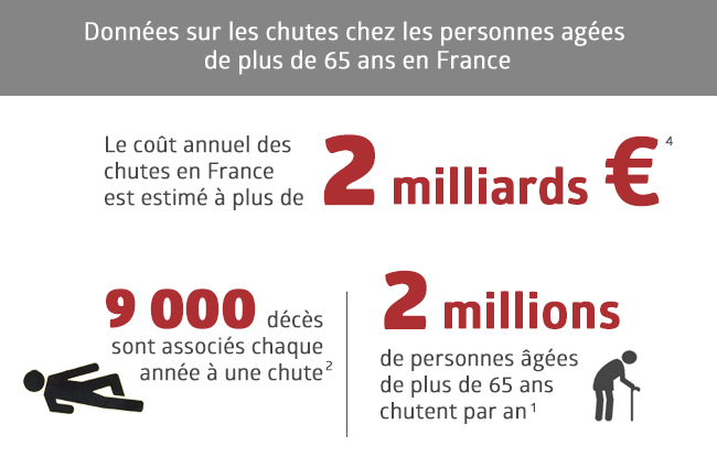 Graphique sur le coût des chutes en France dans les hôpitaux