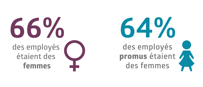 Pourcentage de femmes dans les effectifs Medline et pourcentage de femmes promues